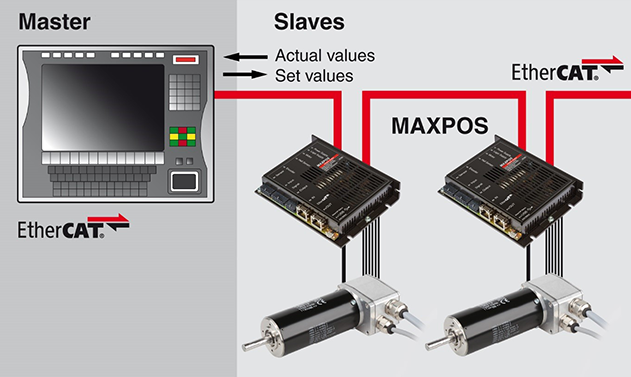 Maxpos as link between the plc and the dc motors for M and m motors